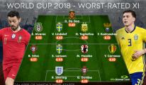 მსოფლიოს 2018 წლის ჩემპიონატის ყველაზე ცუდი ფეხბურთელების სიმბოლური ნაკრები